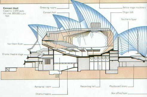Sydney Opera Binası Jorn Utzon Konser Salonu
