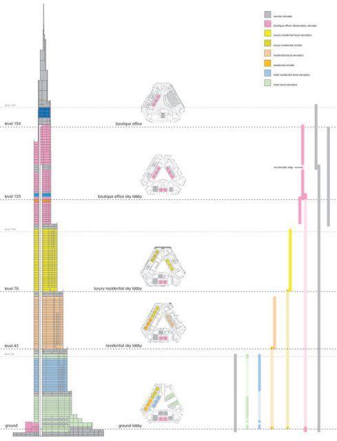 Burj Khalifa - SOM kesit