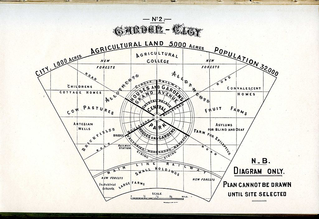 Ebenezer Howard'ın Bahçe Şehri