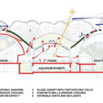 Kaliforniya Bilim Akademisi Müzesi / Renzo Piano + Stantec Architecture diyagram